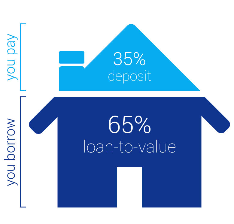 Loan to Value Diagram
